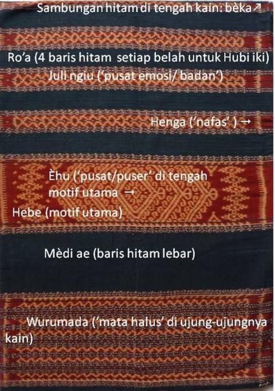 Composition sarong hubi iki